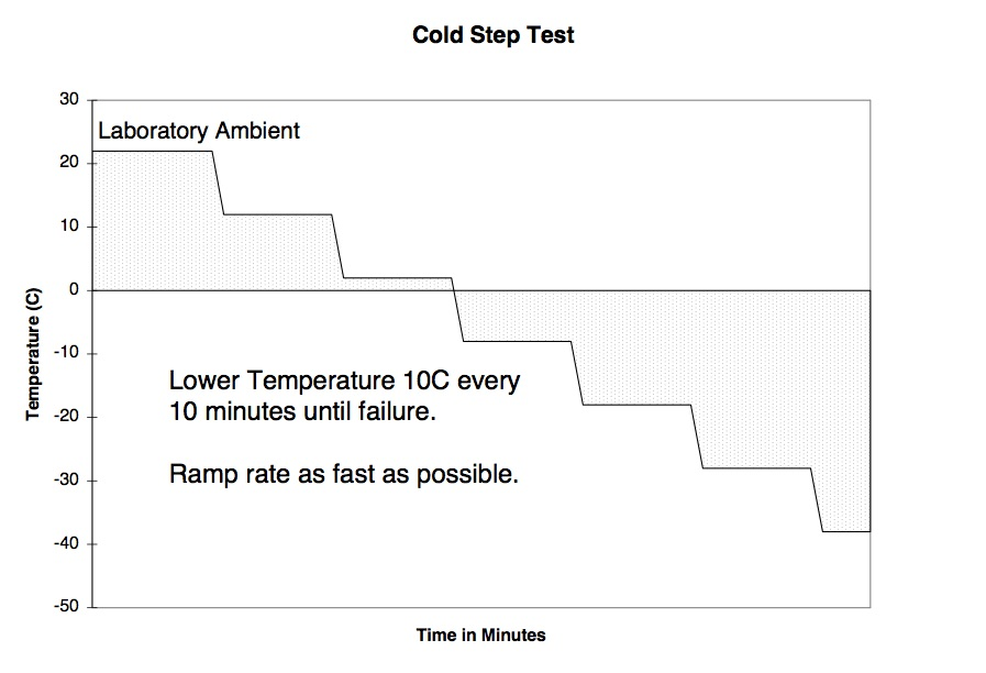 HALT Cold Step Test
